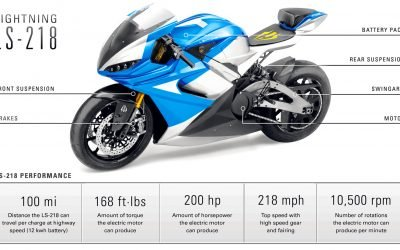 The Fastest Production Super Bike in the World Coming to South Africa!